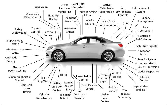 Sistemi di elaborazione in una moderna automobile