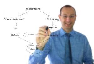 risultati e benefici derivanti dalla formazione comunicazione e coaching roberto-muller