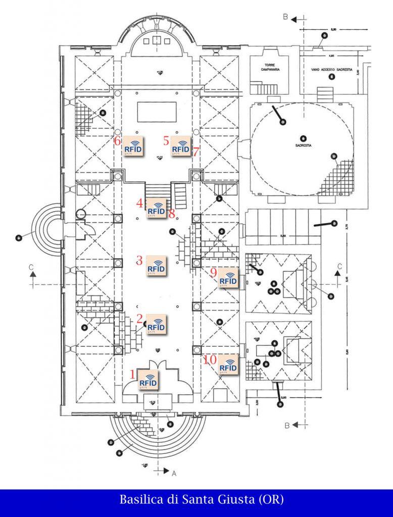 Disposizione dei TAG RFID all'interno della Basilica