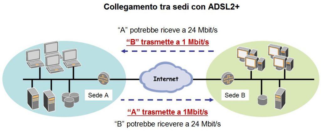 Figura 2 - Collegamento tra sedi con ADSL2+