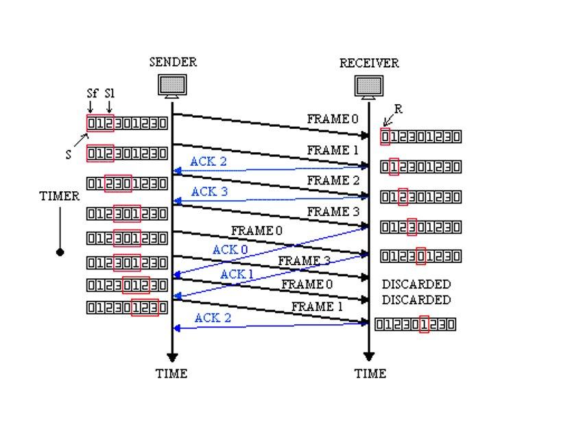 Figura 4 - Fasi della comunicazione e ACK