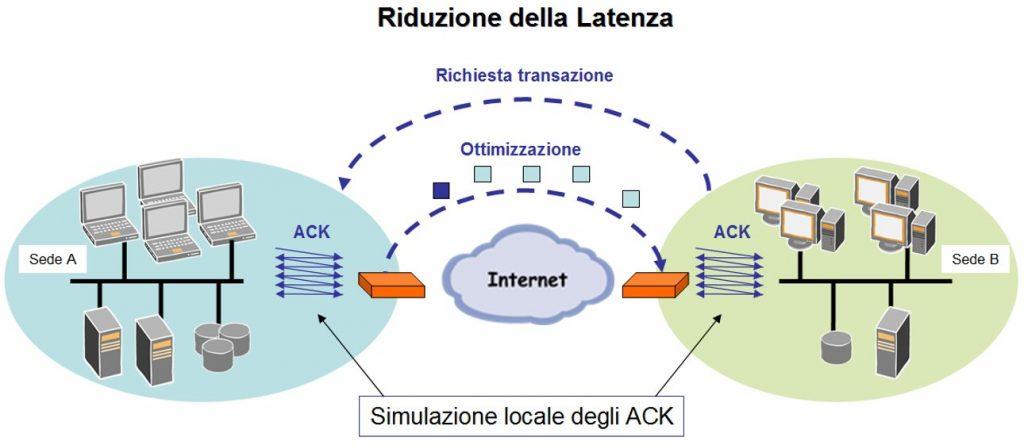Figura 6 - Riduzione della latenza