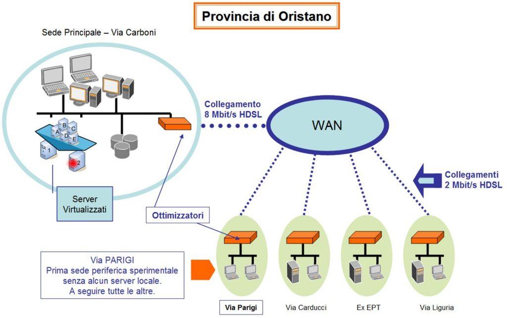 Figura 7 - Provincia di Oristano