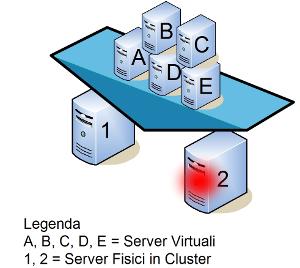 Sistemi di elaborazione